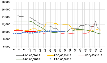 Graph 1: Weekly average prices of fish meal FAQ in the main ports of China, 2015/2019, in RMB/t