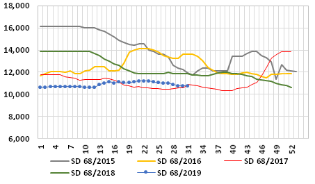 Graph 2: Average weekly prices of SD fishmeal in the main ports of China, 2015/2019, in RMB/t