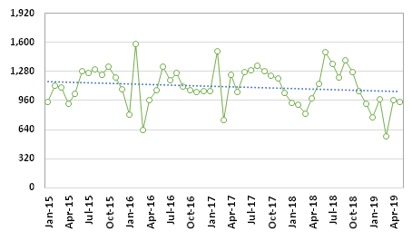 Graph 1: Average price of herring roes at Customs, HS 030520010, 2015/2019, in JPY /kg
