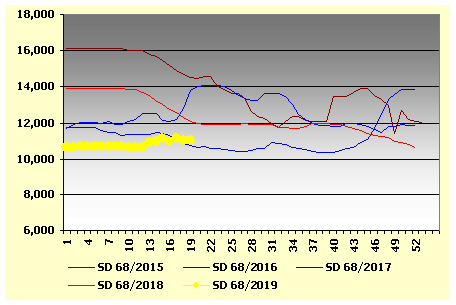 Graph 2: Average weekly prices of SD fishmeal in the main ports of China, 2015/2019, in RMB