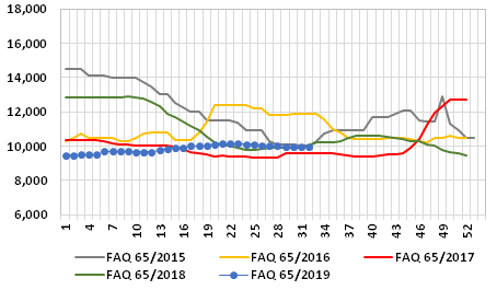 Graph 1: Average weekly prices of FAQ fishmeal at the main Chinese ports, 2015-2019, in RMB/t