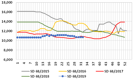 Graph 2: Average weekly prices of SD fishmeal at the main Chinese ports, 2015-2019, in RMB/t
