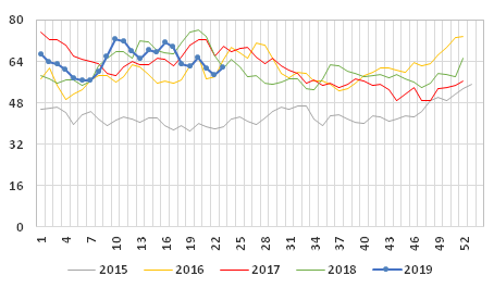 Graph 1: Weekly average price of exports of farmed salmon, 2015/2019, in NOK/kg