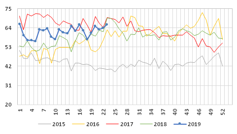 Graph 2: Weekly average price of exports of farmed salmon, 2015/2019, in NOK/kg