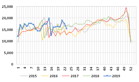 Graph 3: Weekly Norwegian exports of fresh farmed salmon, 2015/2019, in tonnes